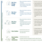 Net Zero or Zero Carbon? Five Types of Green Buildings Explained