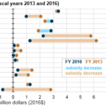 Federal Financial Interventions and Subsidies in U.S. Energy Markets Declined Since 2013