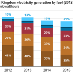 Coal Power Generation Declines in United Kingdom as Natural Gas, Renewables Grow
