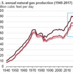 By Some Measures, U.S. Natural Gas Production Set a Record in 2017