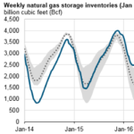 Natural Gas Inventories End Heating Season at the Lowest Level Since 2014