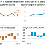 Customer Spending on Electricity Expected to Increase This Summer