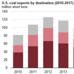 U.S. Coal Exports Increased by 61% in 2017 as Exports to Asia More Than Doubled