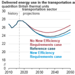 Changing Energy Efficiency and Fuel Economy Standards Affects Energy Consumption