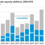 Natural Gas and Renewables Make Up Most of 2018 Electric Capacity Additions