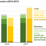 Solar Surpasses Biomass to Become Third-Most Prevalent Renewable Electricity Source