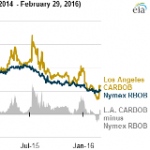 California Wholesale Gasoline Price Falls Before Switch to Summer-Grade Gasoline