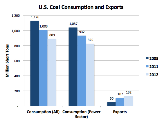 Coal consumption and exports