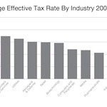Energy Earnings, Taxes and the Right Path for America