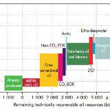 IEA Energy Forecast Analysis