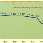 LA Off Coal by 2025 at the Latest