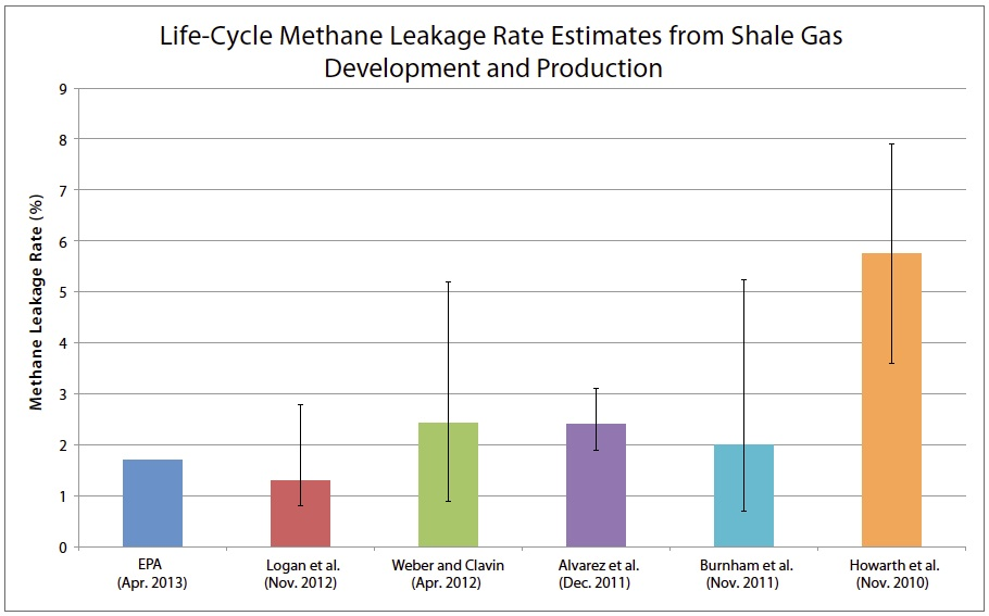 LifeCycleMethane