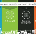 Four Good Reasons for Community Microgrids