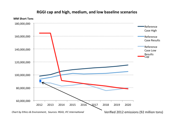 RGGI reduced cap_2