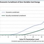 A Look at Wind and Solar, Part 2: Is There An Upper Limit To Variable Renewables?