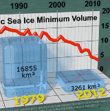 arctic sea ice changes