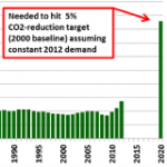 Australia's Climate Follies: Abbott Government the Bellwether of Global Carbon Debate