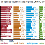 Electric Generator Capacity Factors Vary Widely Across the World