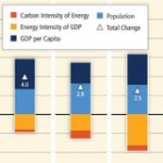 The Need for a Trend Break in the Carbon Intensity of Energy Use