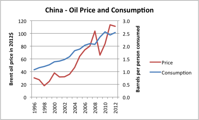china-oil-price-and-consumption