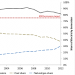 Will Coal Exports Abroad Offset Hard-Won Carbon Reductions at Home?