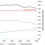 coal exports and carbon mitigation