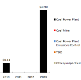 coal plant funding and policy