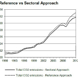 emissions trends