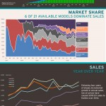 State Of The Plug-In Electric Vehicle Market, October 2015 [INFOGRAPHIC]