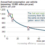 Fuel Economy Improvements Show Diminishing Returns in Fuel Savings