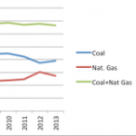 Update on US Natural Gas, Coal, Nuclear, and Renewables