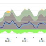The Effect of Intermittent Renewables on Electricity Prices in Germany
