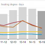 Household Heating Costs are Expected to be Lower than Previous Two Winters
