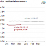 Heating Oil and Propane Prices are Lower this Winter