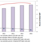 Putting the IMF Externalized Cost Report in Perspective