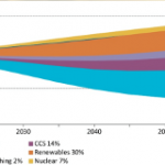 Global Energy Trends and Implications for India: Carbon Intensity of Electricity Stagnating but Efficiency, Renewables Can Change That