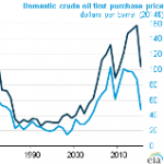 Sustained Low Oil Prices Could Reduce Exploration and Production Investment