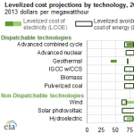 Levelized cost comparisons help explain value of various electric generation technologies