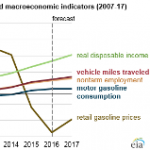 Motor Gasoline Consumption Expected to Remain Below 2007 Peak Despite Increase in Travel