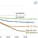 Projections Show U.S. Becoming a Net Exporter of Natural Gas
