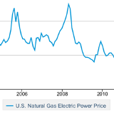 natural gas pricing and nuclear survival