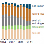 New England Relying More on Natural Gas Along with Hydroelectric Imports from Canada