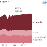 oil production canada