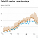 U.S. Nuclear Outages are Low During Summer Peak Electricity Demand Season