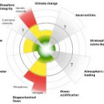 The Limits of Planetary Boundaries 2.0