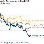 Prices for Most Oil and Natural Gas Commodities Fell Significantly During 2015