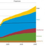 Renewables Rising: Wind, Solar, Geothermal, and Biomass Will Top Hydropower in 2014