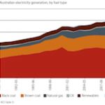 Australia: 22 Percent Renewable Energy By 2020, 51 Percent by 2050