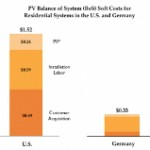 How Can We Reduce Solar Soft Costs? Part 3: Lowering Customer Acquisition Costs