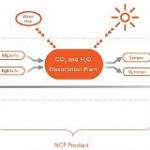 NewCO2Fuels Uses Sunlight To Make New Fuels From Old Emissions